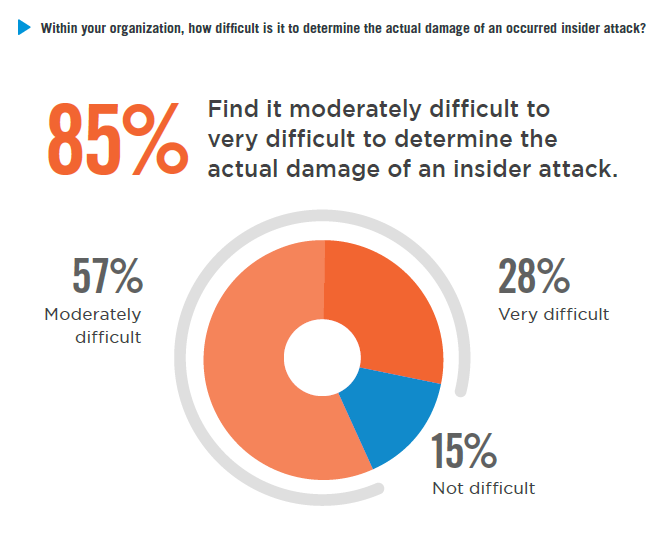 Within your organization, how difficult is it to determine the actual damage of an occurred insider attack?
