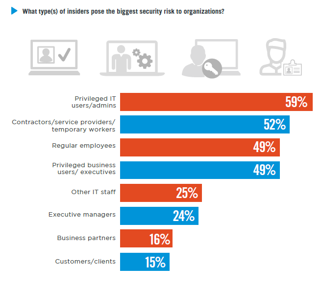 Survey: What types of insiders pose the biggest security risk to organizations?