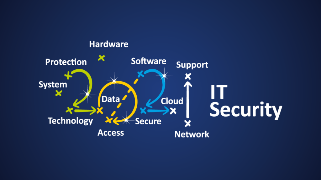 2021 Access and Security Playbook